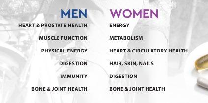 Chart Men Women